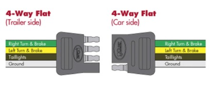 trailer hitch wiring diagram for 7 pin trailer connector